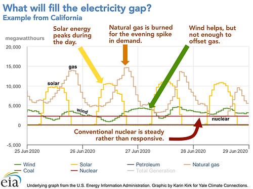 Electricity gap graphic